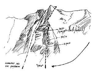 Il Forame - La Gula